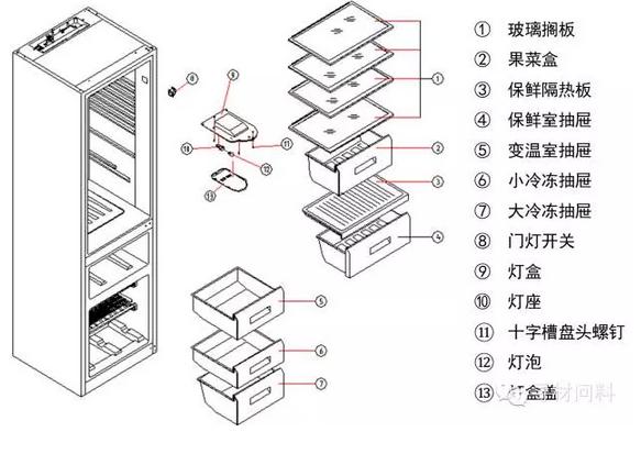 1,冰箱的结构   ① 电冰箱的基本组成:             2,冰箱材质要求