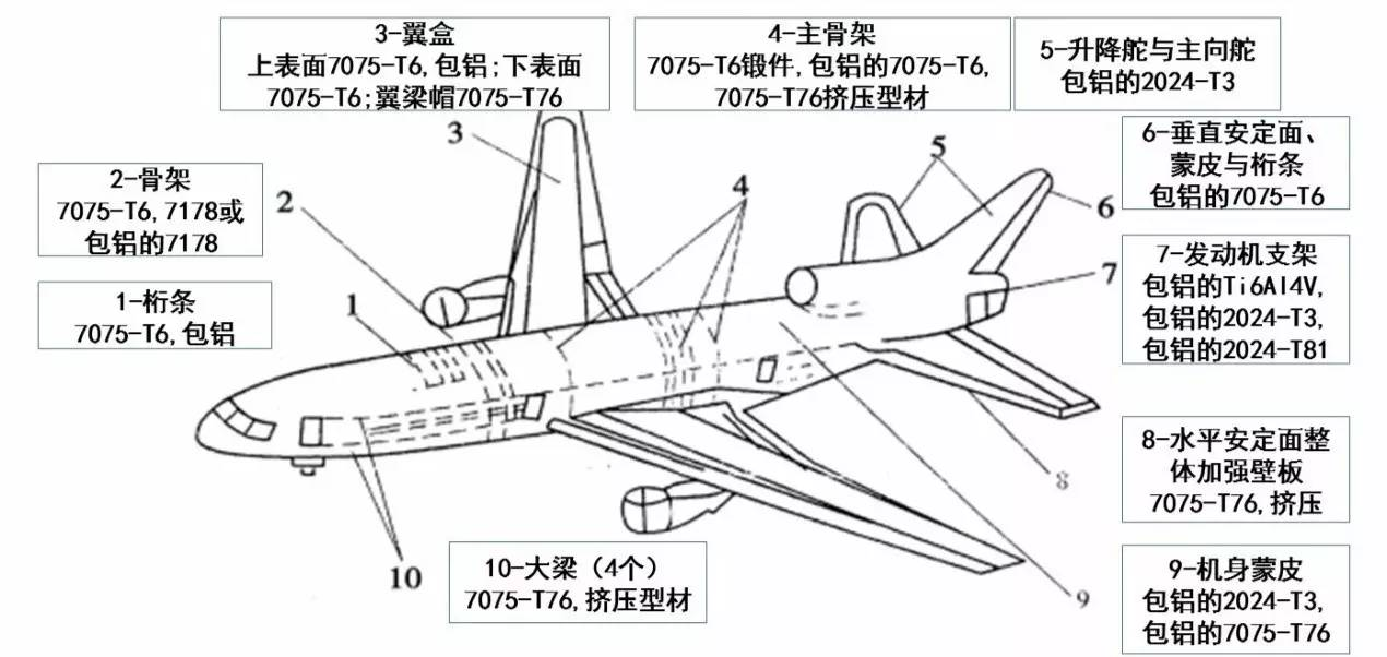 主要用作飞机,宇宙飞船等航天航空器的受力结构部件以及直升飞机异形
