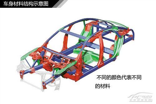 图解汽车车身结构原理