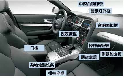 汽车内饰(AutomotiveInterior)是指具有一定的装饰性及功能性、安全性、以及工程属性的车内零部件和汽车内部改装所用到的汽车产品两种类型。 汽车内饰系统是汽车车身的重要组成部分,而且内饰系统的设计工作量占到车造型设计工作量的60%以上,远超过汽车外形,是车身最重要的部分之一。 汽车内饰组成  1仪表板 汽车仪表由各种仪表、指示器(车速里程表、转速表、机油压力表、水温表、燃油表、充电表等),特别是驾驶员用警示灯报警器等组成,为驾驶员提供所需的汽车运行参数信息。  汽车仪表结构图 仪表板为驾驶