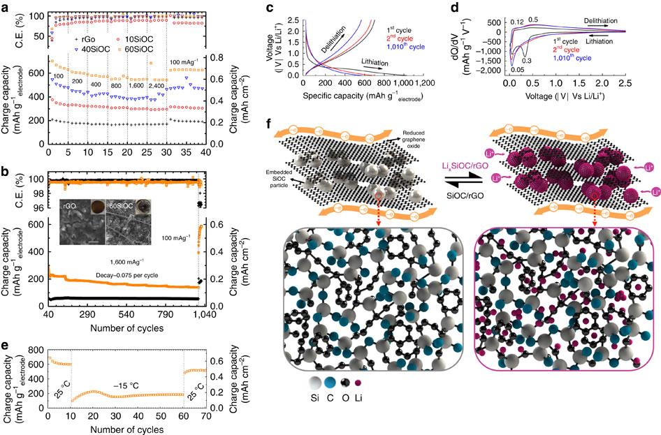 碳氧化硅微粒的原子结构
